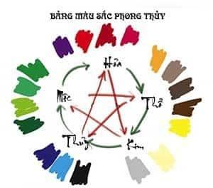 bảng màu sắc theo luật ngũ hành